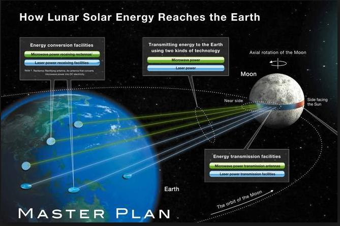 Solar Panels on the moon